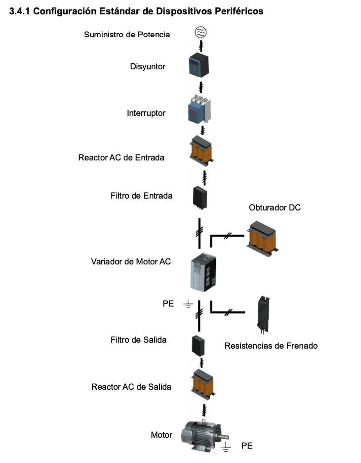 Diagrama Instalacion GK620