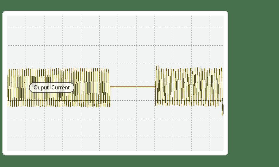 Output Current GK620