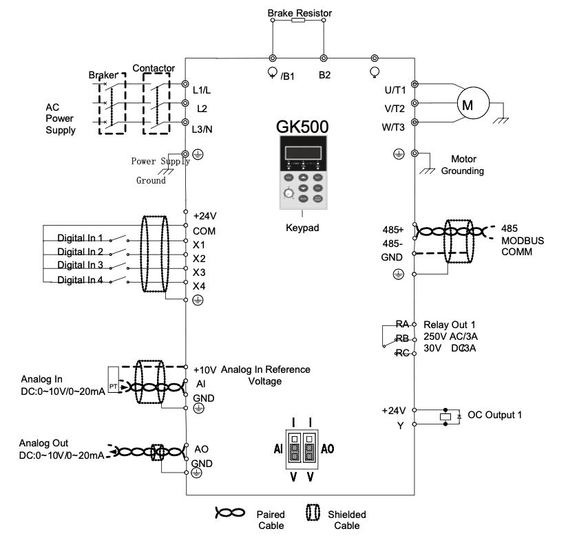 Diagrama de control GK500